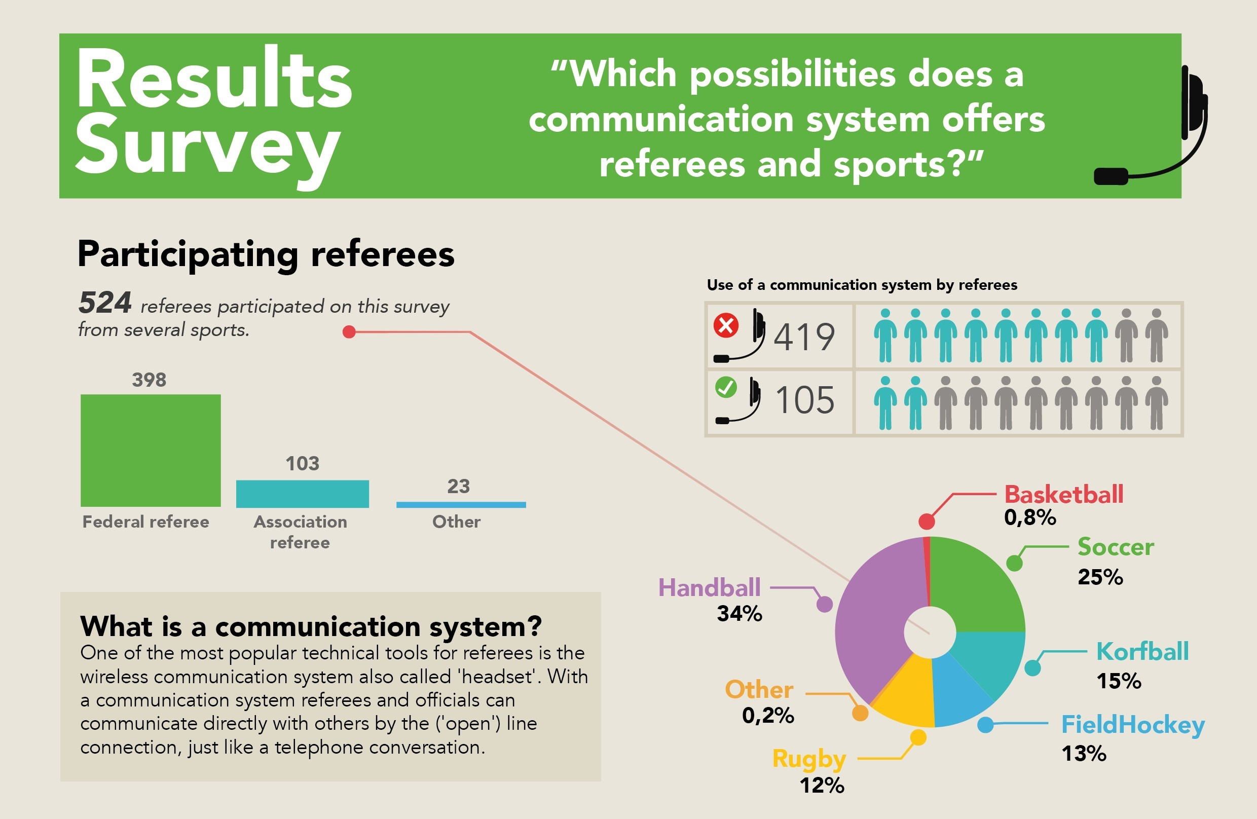 /infographic-which-possibilities-does-a-communication-system-offers-referees-and-sports-axiwi